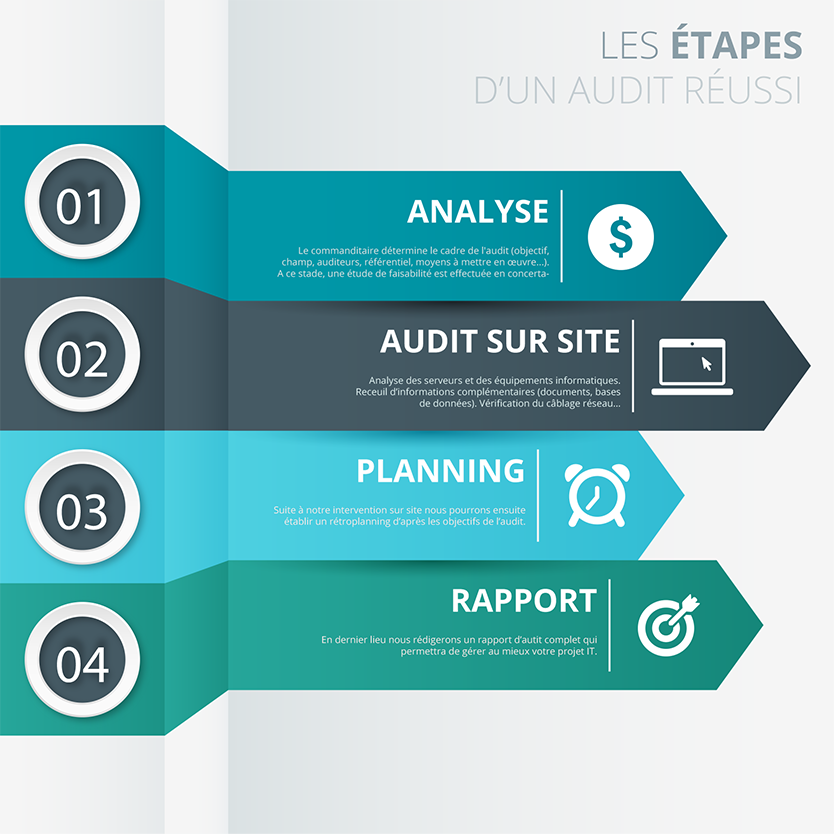 Les Phases d'audit
